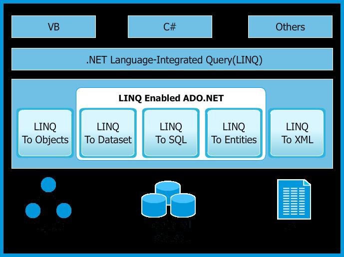 [LINQ] Phần 1: Giới thiệu về LINQ