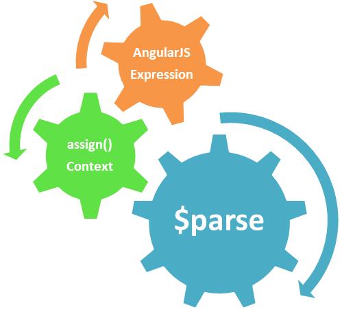 [AngularJS] Phần 2: Các diễn giải AngularJS