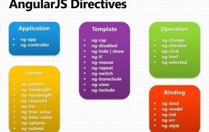 [AngularJS]  Phần 4: Các chỉ thị trong AngularJS