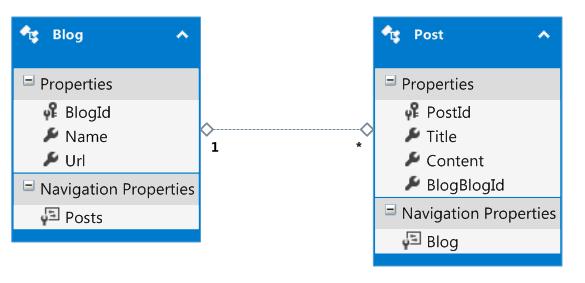 [Entity Framework] Phần 5: Tạo mô hình trước (Model First)