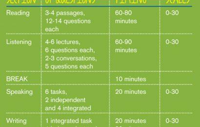 Cấu trúc bài thi TOEFL ibt