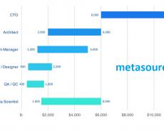 Nhà phát triển phần mềm có mức lương bao nhiêu ở Việt Nam?