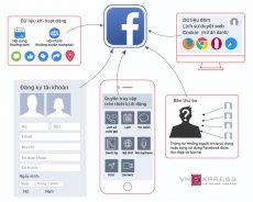 Facebook lưu trữ thông tin gì của người dùng?