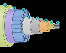 Cáp thông tin dưới biển (submarine communications cables) là gì?