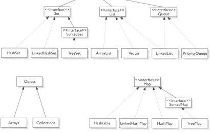 So sánh hai kiểu cấu trúc dữ liệu List và ArrayList trong .NET bằng C#
