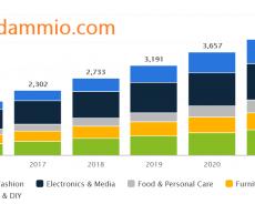 Chỉ số thương mại điện tử ở Việt Nam năm 2018